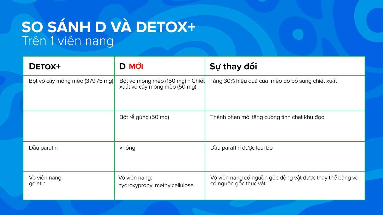 Bảng so sánh thành phần sản phẩm D và Detox+