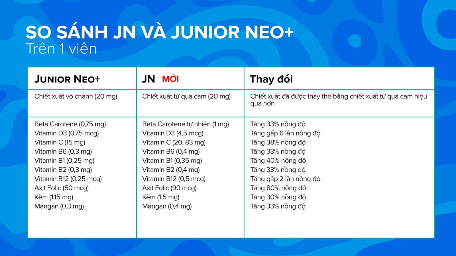Bảng so sánh thành phần trong sản phẩm JN và Junior Neo