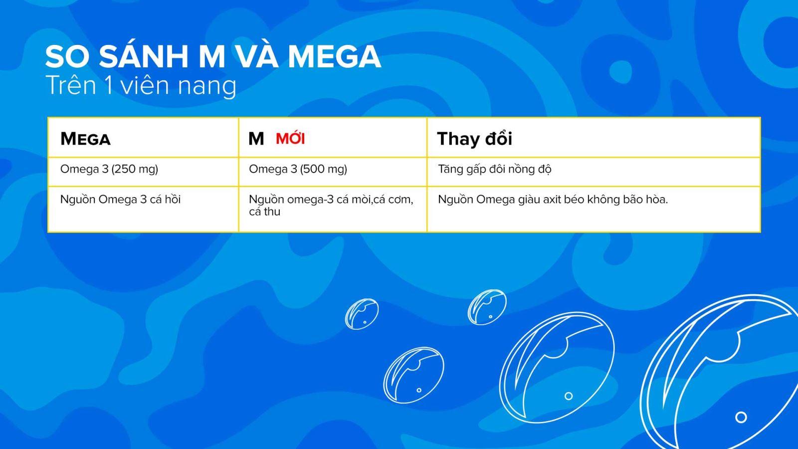 Bảng so sánh thành phần trong sản phẩm M và Mega
