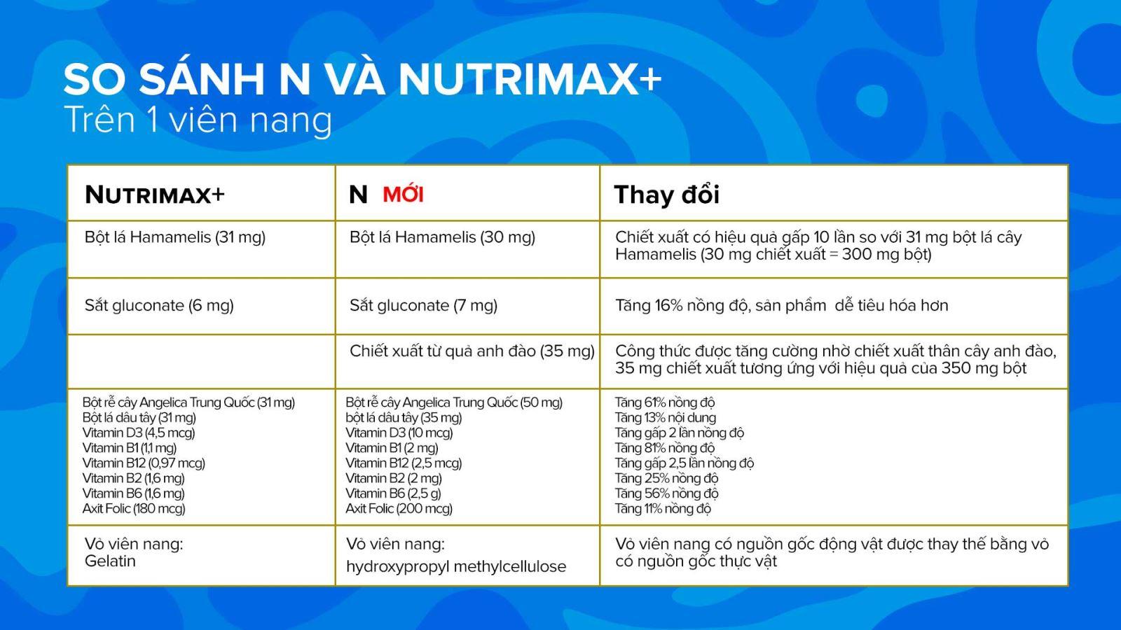 Bảng so sánh thành phần trong sản phẩm N và Nutrimax+